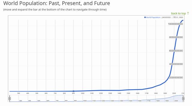 世界 人口